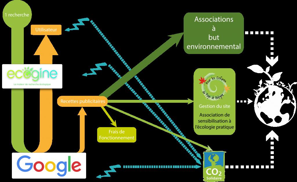 moteur-recherche-alternatif-ecolo-ecogine-schema-fonctionnement