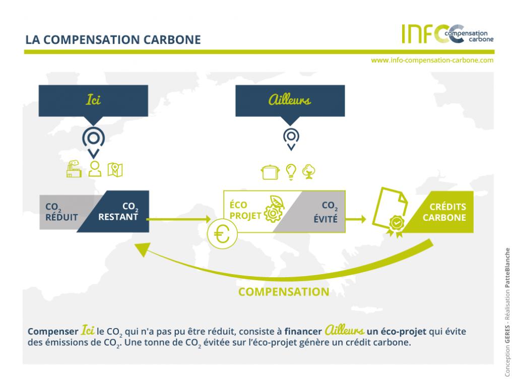 moteur-recherche-alternatif-ecolo-ecogine-compensation carbone